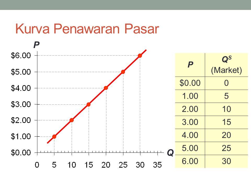 Kurva Penawaran Pasar P Q P Q S (Market) $0.000 1.005 2.0010 3.0015 4.0020 5.0025 6.0030
