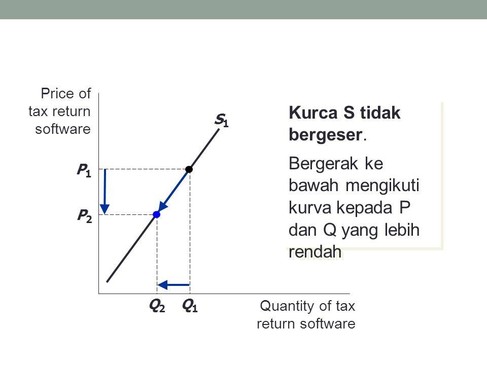 Jatuhnya biaya produksi dari software Price of tax return software Quantity of tax return software S1S1 P1P1 Q1Q1 S2S2 Q2Q2 Kurva S bergeser ke kanan: pada tiap harga Q meningkat at each price, Q increases.
