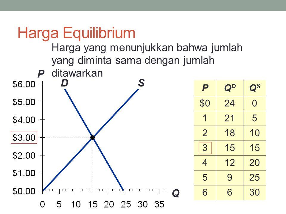 Harga Equilibrium D S P Q PQDQD QSQS $0240 1215 21810 315 41220 5925 6630 Harga yang menunjukkan bahwa jumlah yang diminta sama dengan jumlah ditawarkan