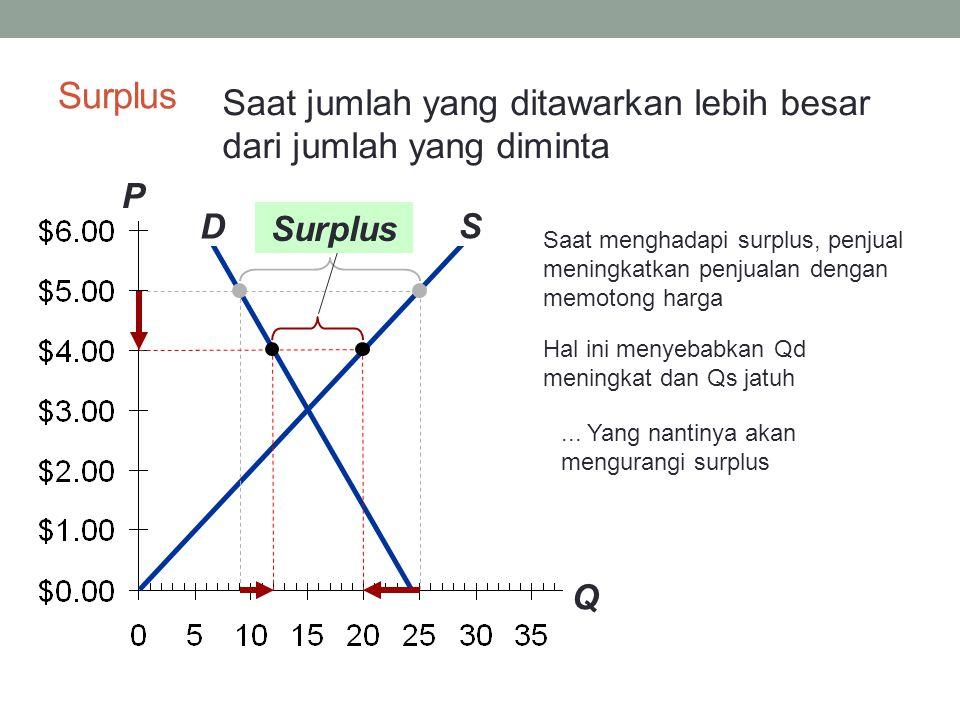 P Q D S Surplus Saat menghadapi surplus, penjual mencoba meningkatkan penjualan dengan memotong harga Jatuhnya harga menyebabkan Q D meningkat dan Q S menurun.