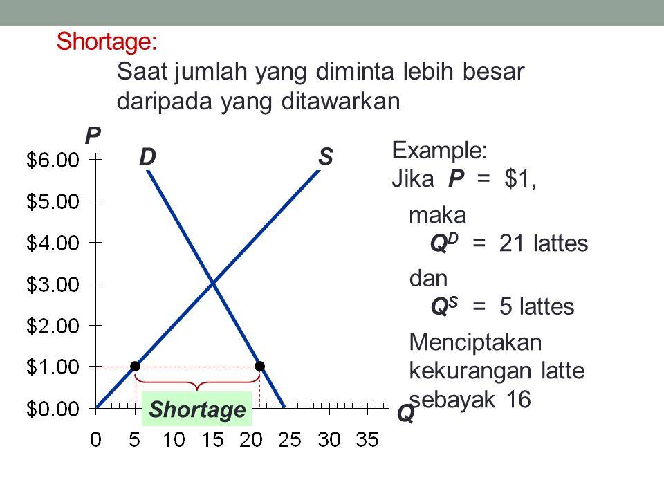 P Q D S Example: Jika P = $1, maka Q D = 21 lattes dan Q S = 5 lattes Menciptakan kekurangan latte sebayak 16 Shortage Shortage: Saat jumlah yang diminta lebih besar daripada yang ditawarkan