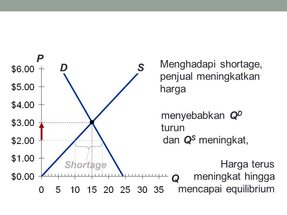 P Q D S Menghadapi shortage, penjual meningkatkan harga menyebabkan Q D turun Harga terus meningkat hingga mencapai equilibrium dan Q S meningkat,