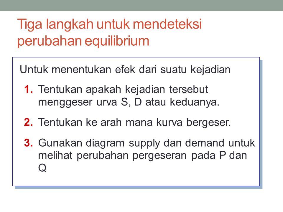 Contoh: Pasar untuk mobil Hybrid P Q D1D1 S1S1 P1P1 Q1Q1 price of hybrid cars quantity of hybrid cars