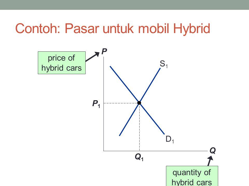 Contoh 1: Perubahan permintaan P Q D1D1 S1S1 P1P1 Q1Q1 D2D2 P2P2 Q2Q2 Hal yang perlu dianalisa: Peningkatan harga bensin.