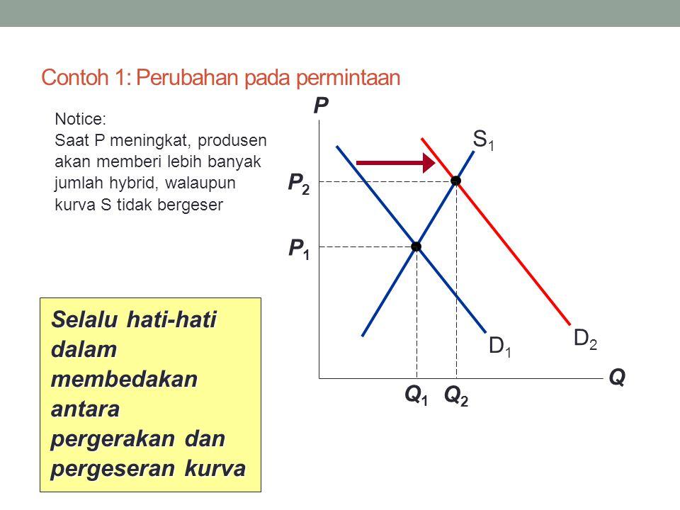 Contoh 1: Perubahan pada permintaan P Q D1D1 S1S1 P1P1 Q1Q1 D2D2 P2P2 Q2Q2 Notice: Saat P meningkat, produsen akan memberi lebih banyak jumlah hybrid, walaupun kurva S tidak bergeser Selalu hati-hati dalam membedakan antara pergerakan dan pergeseran kurva