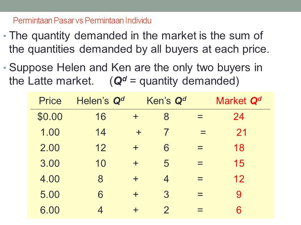 Kurva Permintaan Pasar untuk Latte P Q P Q d (Market) $0.0024 1.0021 2.0018 3.0015 4.0012 5.009 6.006