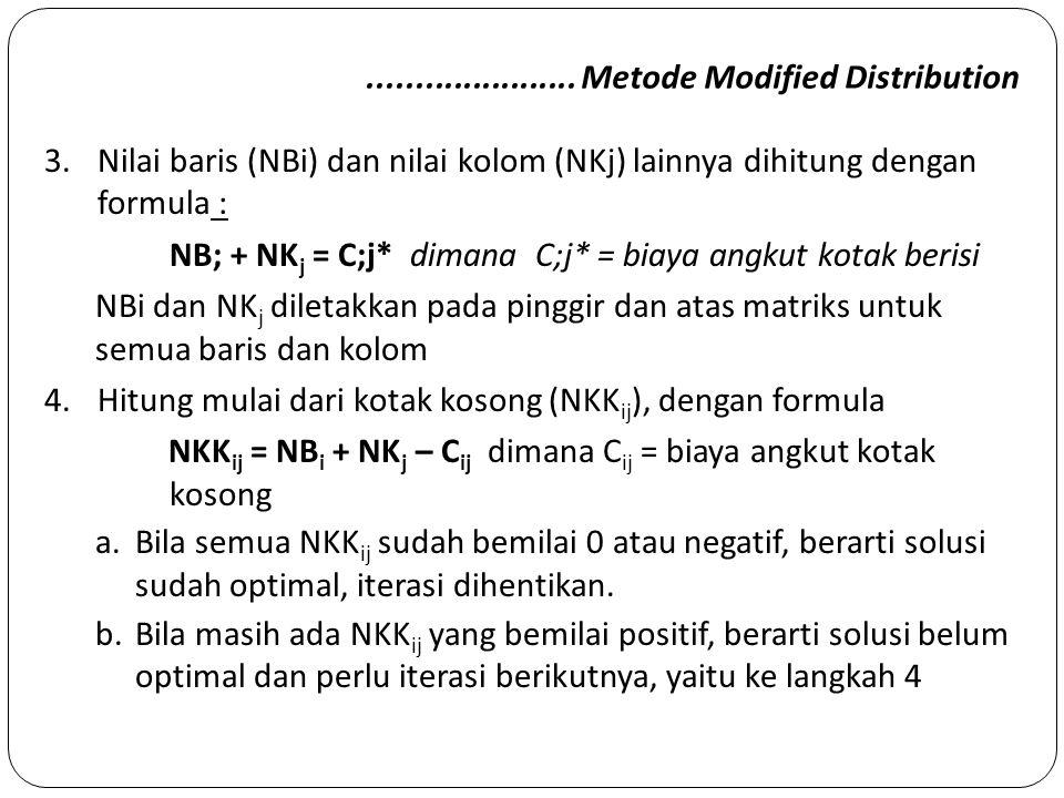 ...................... Metode Modified Distribution 3.Nilai baris (NBi) dan nilai kolom (NKj) lainnya dihitung dengan formula : NB; + NK j = C;j* dima