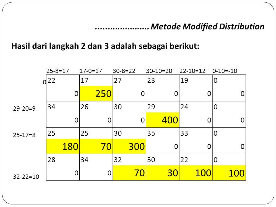 ...................... Metode Modified Distribution Hasil dari langkah 2 dan 3 adalah sebagai berikut: 25-8=1717-0=1730-8=2230-10=2022-10=120-10=-10 0