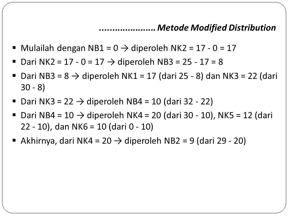 ...................... Metode Modified Distribution  Mulailah dengan NB1 = 0 → diperoleh NK2 = 17 - 0 = 17  Dari NK2 = 17 - 0 = 17 → diperoleh NB3 =