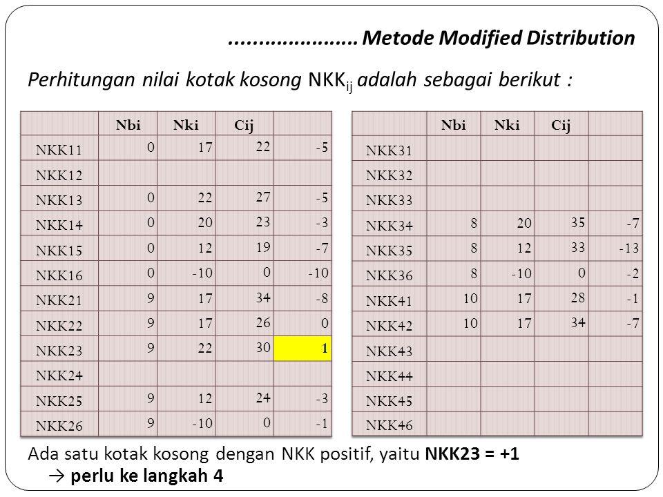 ...................... Metode Modified Distribution Ada satu kotak kosong dengan NKK positif, yaitu NKK23 = +1 → perlu ke langkah 4 Perhitungan nilai