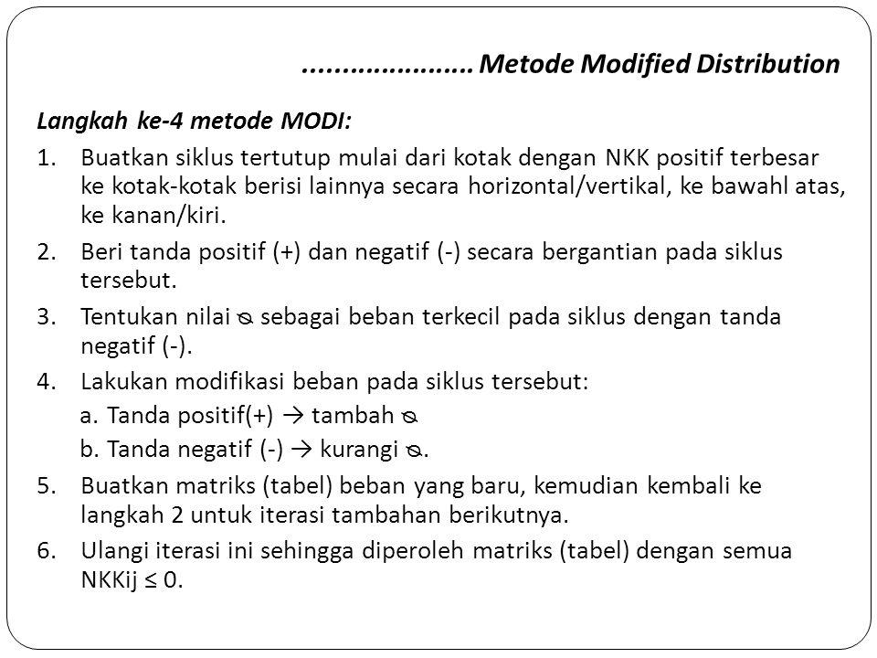 ...................... Metode Modified Distribution Langkah ke-4 metode MODI: 1.Buatkan siklus tertutup mulai dari kotak dengan NKK positif terbesar k