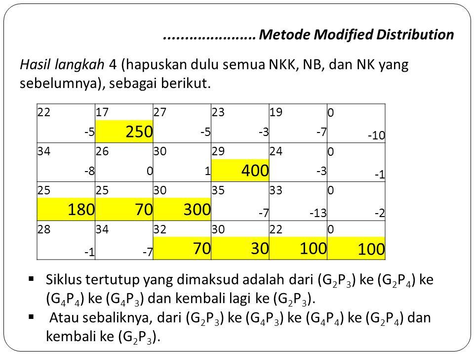 ...................... Metode Modified Distribution Hasil langkah 4 (hapuskan dulu semua NKK, NB, dan NK yang sebelumnya), sebagai berikut. 2217272319
