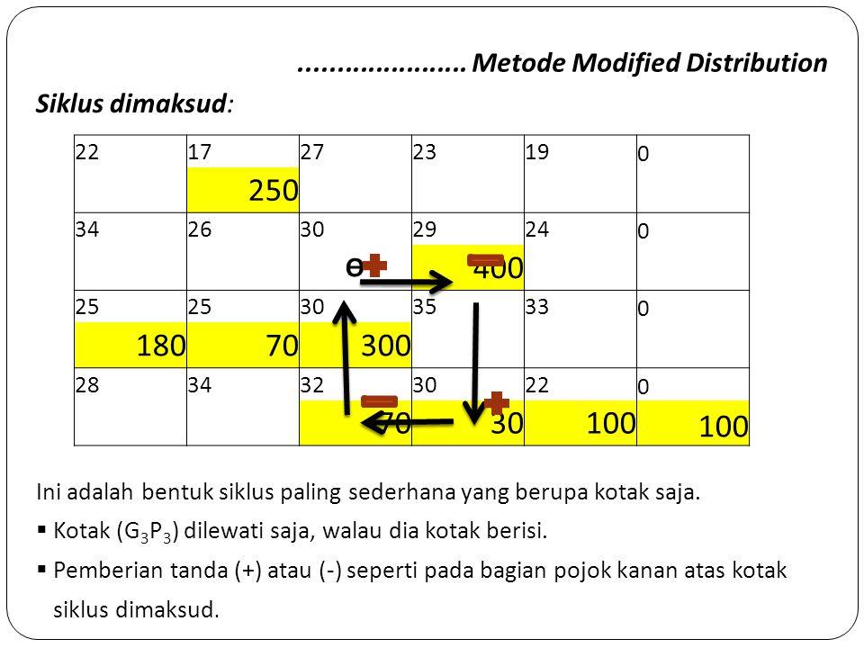 ...................... Metode Modified Distribution Siklus dimaksud: 2217272319 0 250 3426302924 0 Ө 400 25 303533 0 18070300 2834323022 0 7030100 Ini