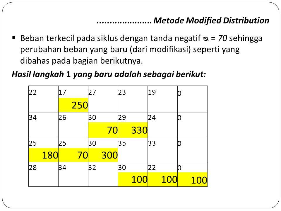 ...................... Metode Modified Distribution  Beban terkecil pada siklus dengan tanda negatif ᴓ = 70 sehingga perubahan beban yang baru (dari