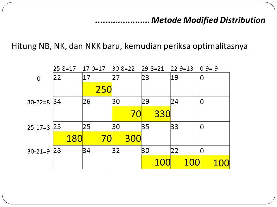 ...................... Metode Modified Distribution Hitung NB, NK, dan NKK baru, kemudian periksa optimalitasnya 25-8=1717-0=1730-8=2229-8=2122-9=130-