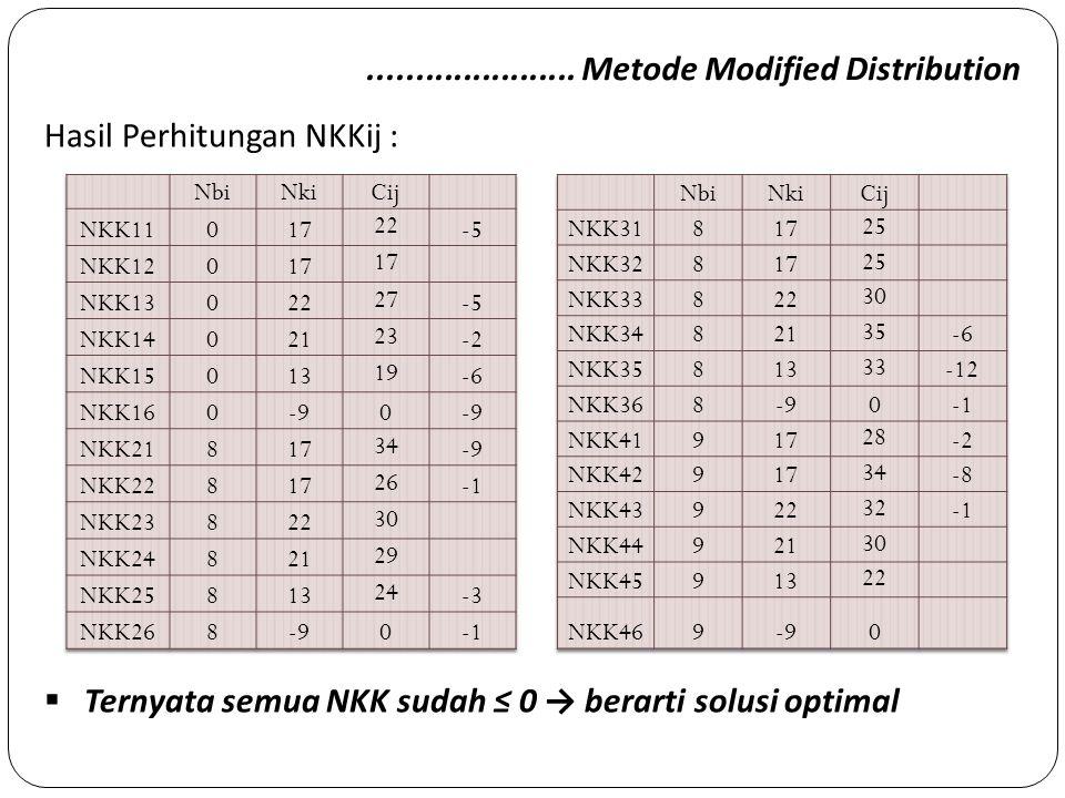 ...................... Metode Modified Distribution Hasil Perhitungan NKKij :  Ternyata semua NKK sudah ≤ 0 → berarti solusi optimal