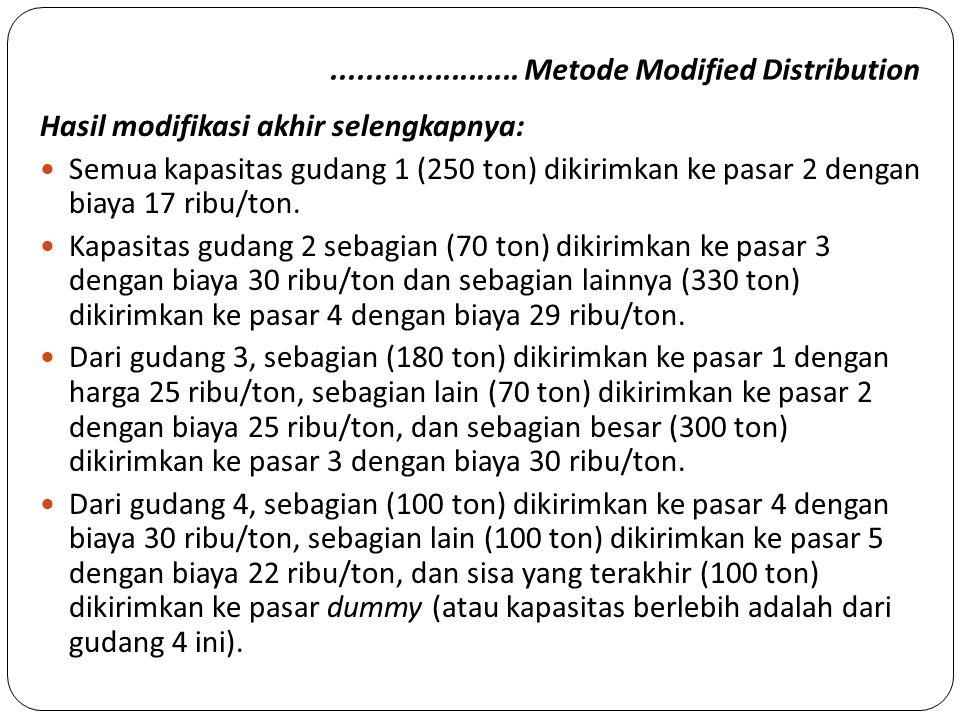 ...................... Metode Modified Distribution Hasil modifikasi akhir selengkapnya: Semua kapasitas gudang 1 (250 ton) dikirimkan ke pasar 2 deng