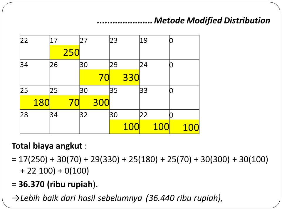 ...................... Metode Modified Distribution Total biaya angkut : = 17(250) + 30(70) + 29(330) + 25(180) + 25(70) + 30(300) + 30(100) + 22 100)