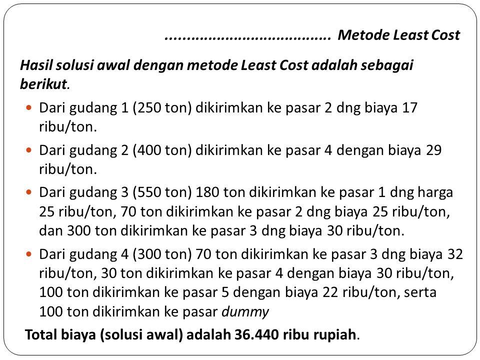 ....................................... Metode Least Cost Hasil solusi awal dengan metode Least Cost adalah sebagai berikut. Dari gudang 1 (250 ton) d
