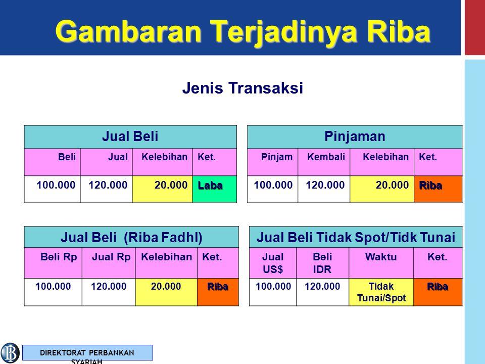 DIREKTORAT PERBANKAN SYARIAHDefinisiDefinisi Riba dari segi istilah bahasa sama dengan Ziyadah artinya tambahan.
