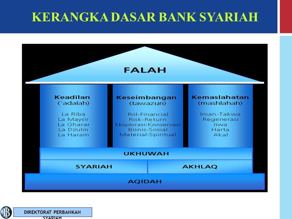 DIREKTORAT PERBANKAN SYARIAH MISI BANK SYARIAH Mewujudkan iklim yang kondusif untuk pengembangan perbankan syariah yang kompetitif, efisien dan memenuhi prinsip syariah dan prinsip kehati-hatian, yang mampu mendukung sektor riil melalui kegiatan berbasis bagi hasil dan transaksi riil, dalam rangka mendorong pertumbuhan ekonomi nasional