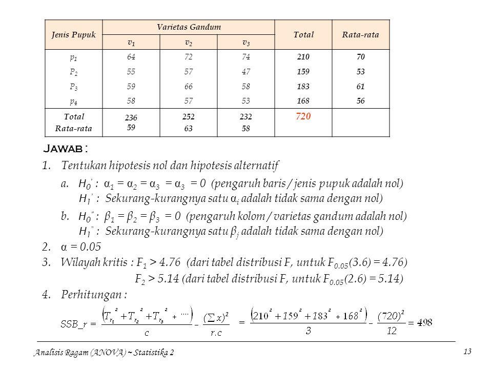 Analisis Ragam (ANOVA) ~ Statistika 2 13 Jenis Pupuk Varietas Gandum TotalRata-rata v1v1 v2v2 v3v3 p1p1 647274 21070 P2P2 555747 15953 P3P3 596658 183