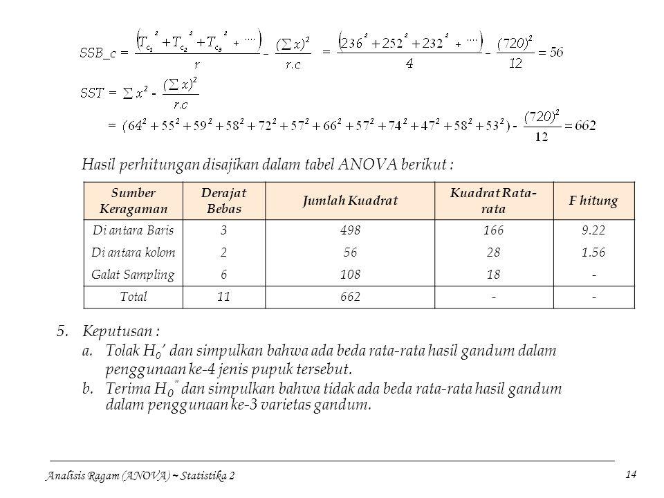 Analisis Ragam (ANOVA) ~ Statistika 2 14 Hasil perhitungan disajikan dalam tabel ANOVA berikut : Sumber Keragaman Derajat Bebas Jumlah Kuadrat Kuadrat