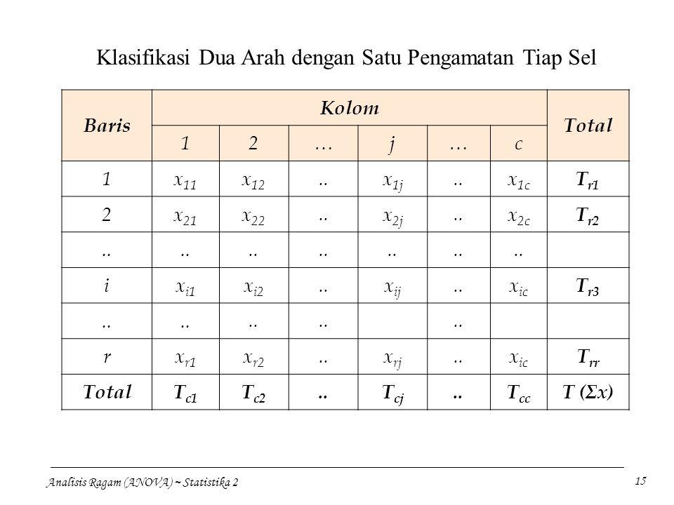 Analisis Ragam (ANOVA) ~ Statistika 2 15 Baris Kolom Total 12…j…c 1x 11 x 12.. x 1j.. x 1c T r1 2x 21 x 22.. x 2j.. x 2c T r2.. ix i1 x i2.. x ij.. x