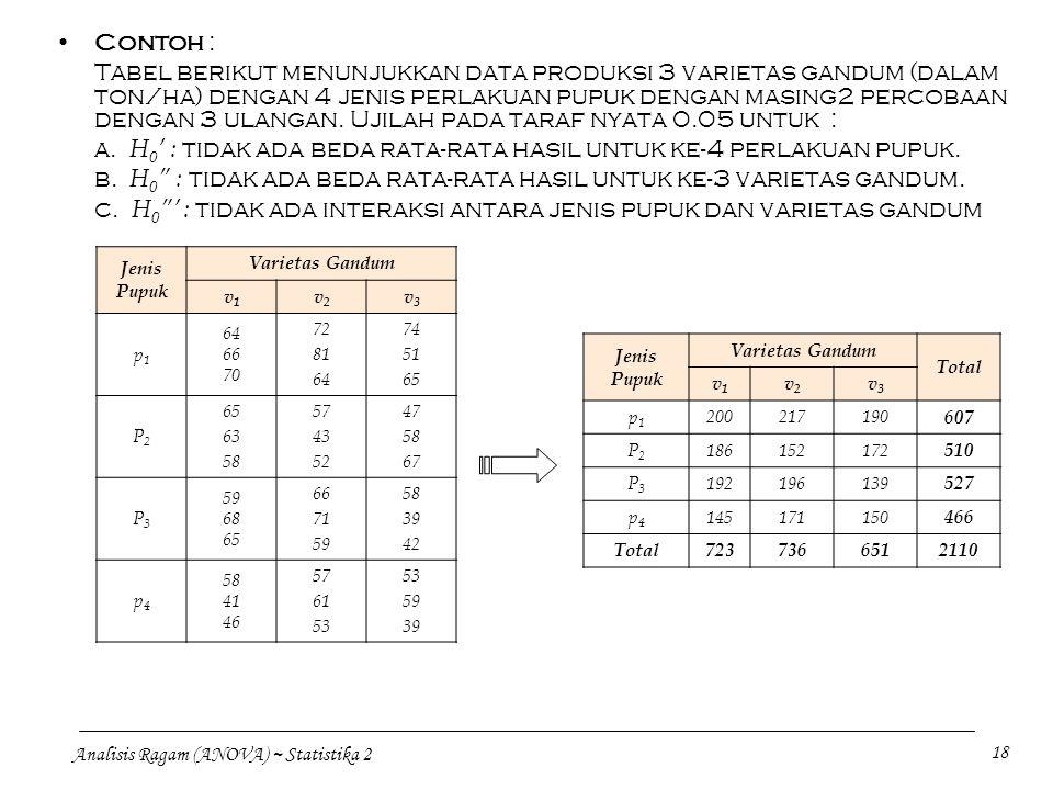 Analisis Ragam (ANOVA) ~ Statistika 2 18 Contoh : Tabel berikut menunjukkan data produksi 3 varietas gandum (dalam ton/ha) dengan 4 jenis perlakuan pu