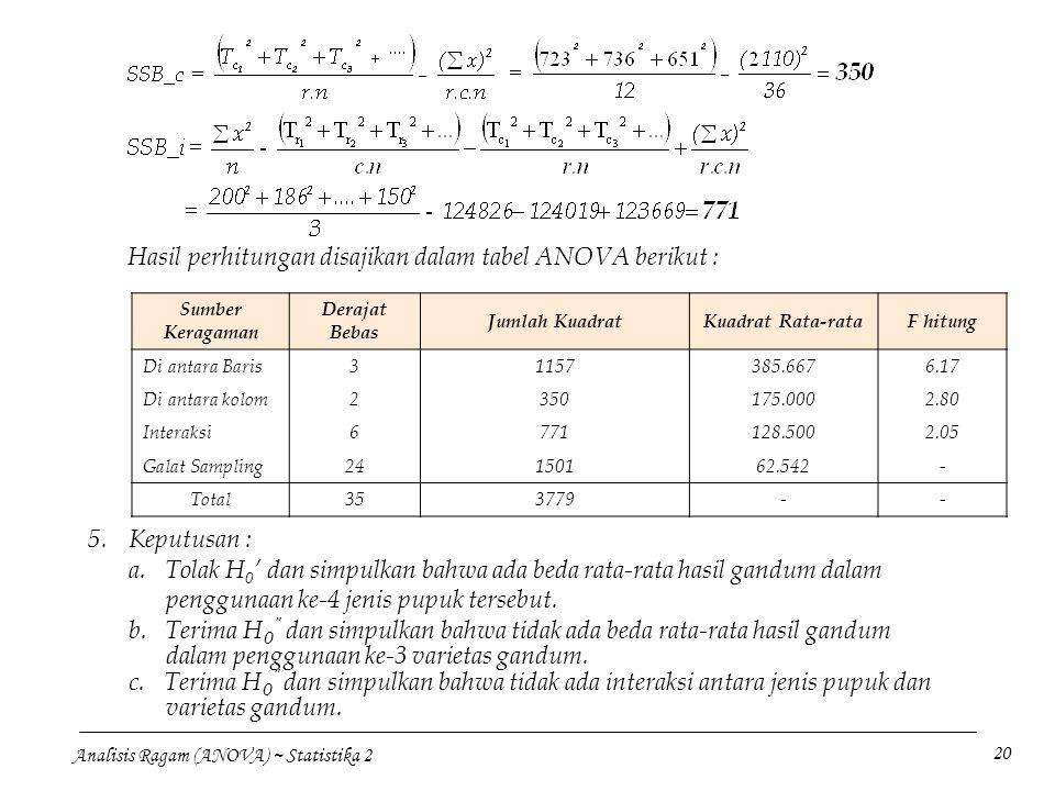 Analisis Ragam (ANOVA) ~ Statistika 2 20 Hasil perhitungan disajikan dalam tabel ANOVA berikut : Sumber Keragaman Derajat Bebas Jumlah KuadratKuadrat