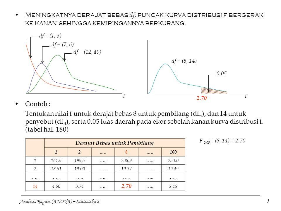Analisis Ragam (ANOVA) ~ Statistika 2 3 Meningkatnya derajat bebas df, puncak kurva distribusi f bergerak ke kanan sehingga kemiringannya berkurang. d