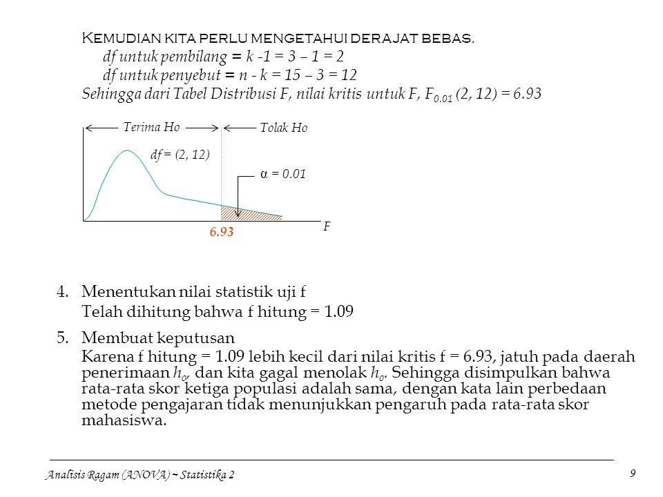 Analisis Ragam (ANOVA) ~ Statistika 2 9 Kemudian kita perlu mengetahui derajat bebas. df untuk pembilang = k -1 = 3 – 1 = 2 df untuk penyebut = n - k