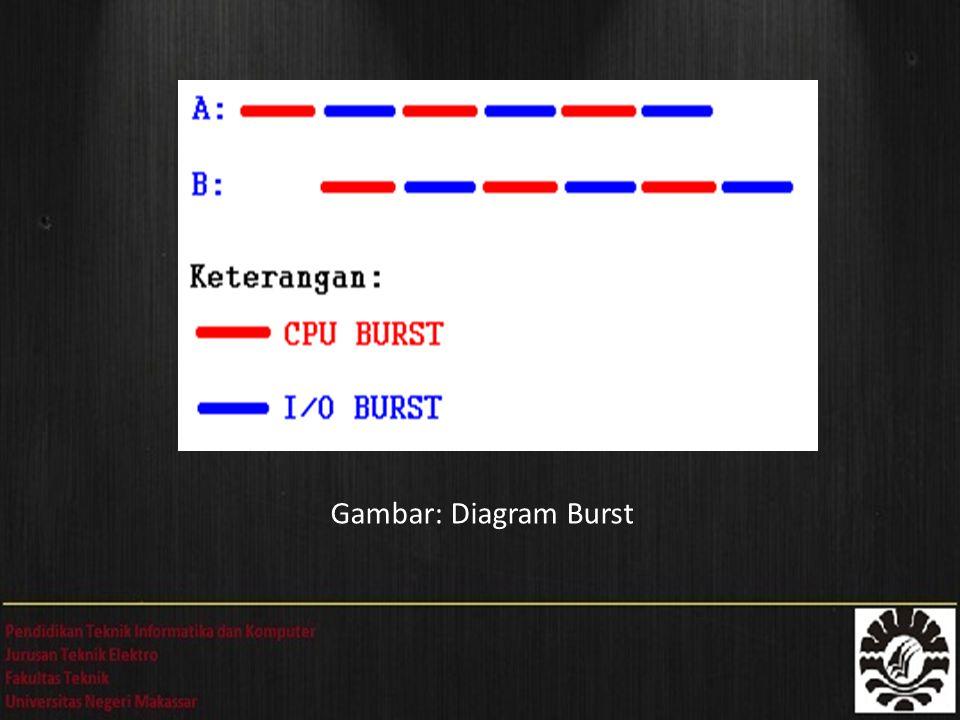 Gambar: Diagram Burst