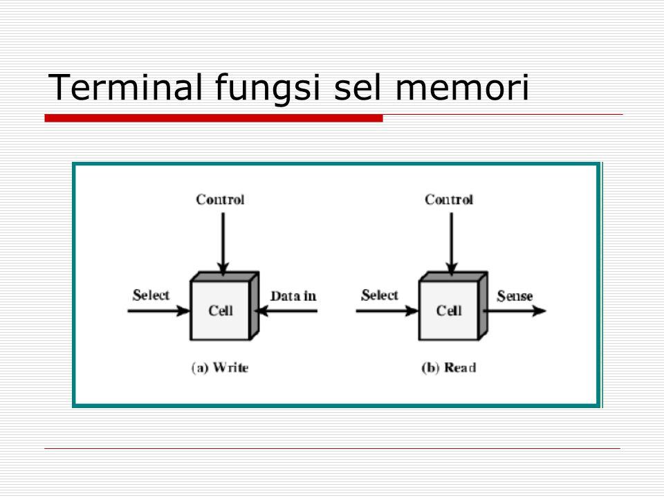 Satuan Penyimpanan Data  Data disimpan dalam bentuk bit-bit bilangan biner (1 bit = 1 digit biner)  Satu bagian penampung data di memory disebut word  Satu word berapa bit.