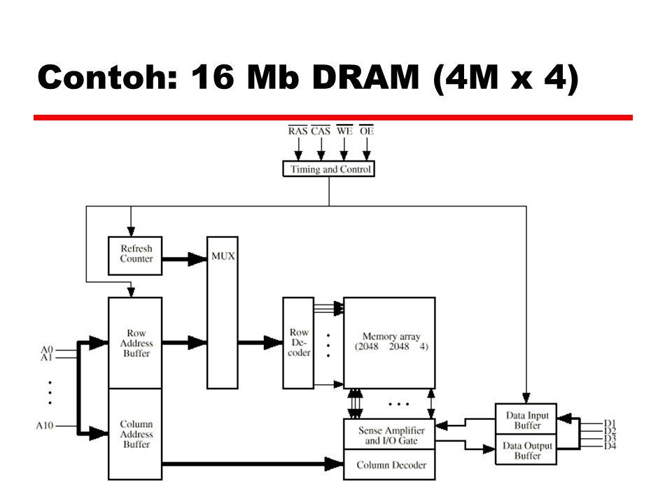 Abdul Rouf - 21 Contoh: 16 Mb DRAM (4M x 4)