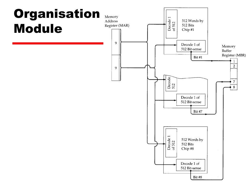 Abdul Rouf - 23 Organisation Module