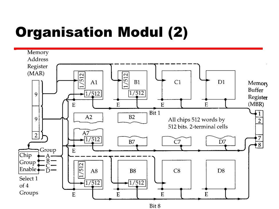Abdul Rouf - 24 Organisation Modul (2)