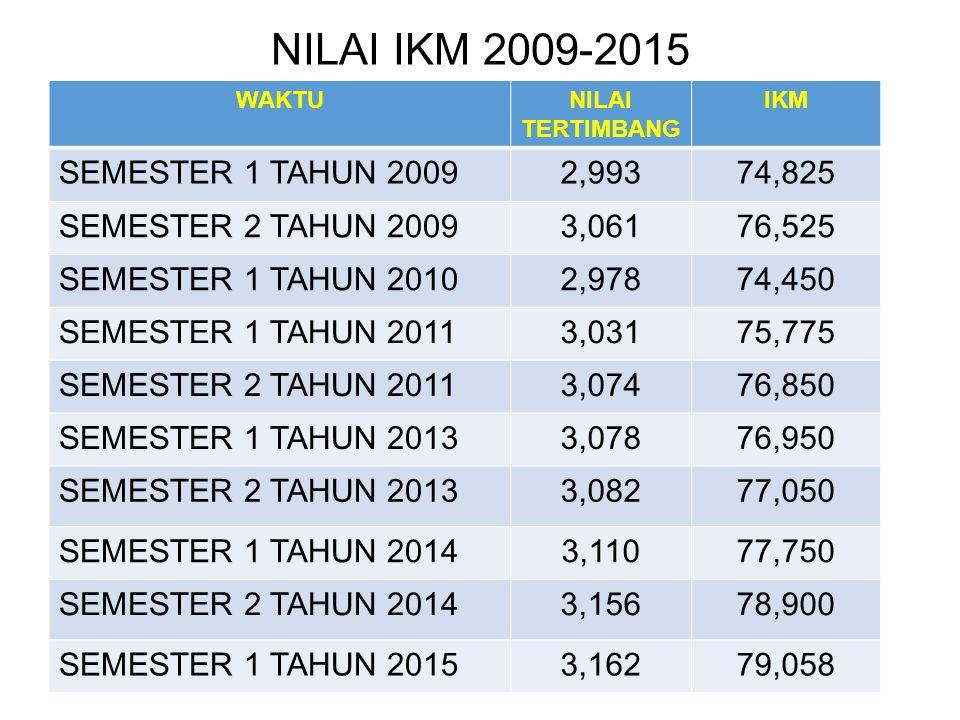 NILAI IKM 2009-2015 WAKTUNILAI TERTIMBANG IKM SEMESTER 1 TAHUN 20092,99374,825 SEMESTER 2 TAHUN 20093,06176,525 SEMESTER 1 TAHUN 20102,97874,450 SEMES