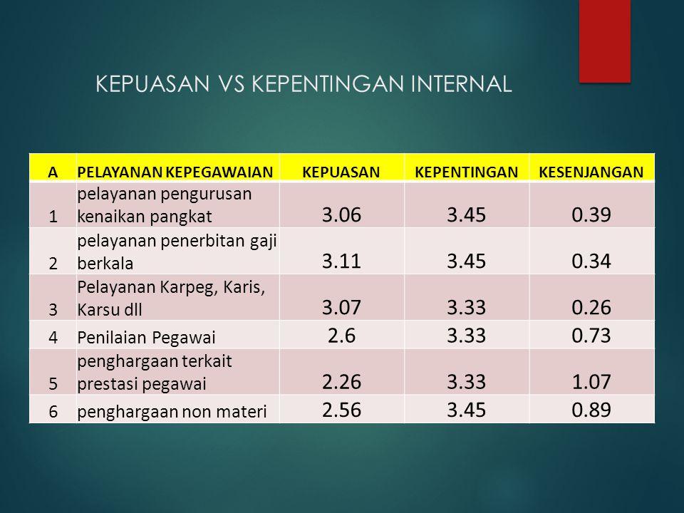 KEPUASAN VS KEPENTINGAN INTERNAL BPELAYANAN KEUANGANKEPUASANKEPENTINGANKESENJANGAN 1Pelayanan pembayaran gaji 3.123.620.5 2 Pelayanan Pembayaran Insentif 2.683.620.94 3Pembayaran Rapel gaji 2.983.260.28