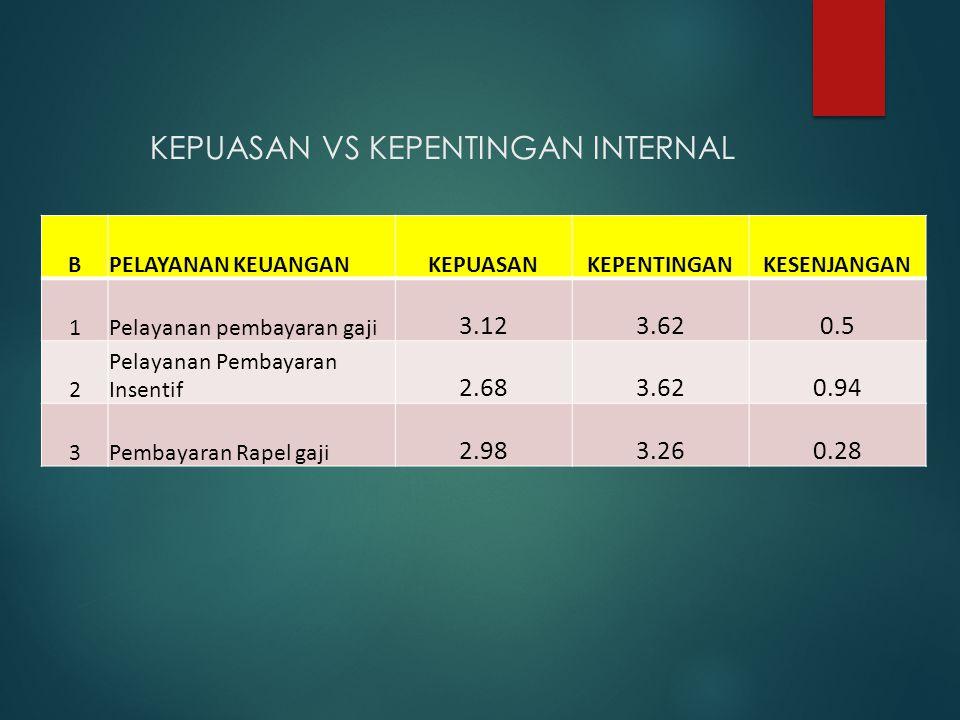 KEPUASAN VS KEPENTINGAN INTERNAL BPELAYANAN KEUANGANKEPUASANKEPENTINGANKESENJANGAN 1Pelayanan pembayaran gaji 3.123.620.5 2 Pelayanan Pembayaran Insen