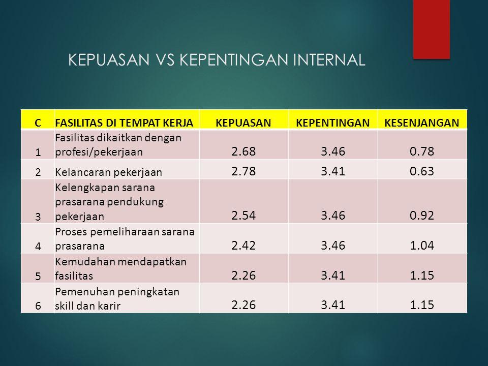 KEPUASAN VS KEPENTINGAN INTERNAL CFASILITAS DI TEMPAT KERJAKEPUASANKEPENTINGANKESENJANGAN 1 Fasilitas dikaitkan dengan profesi/pekerjaan 2.683.460.78