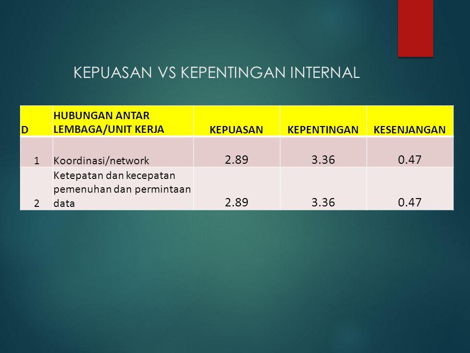 KEPUASAN VS KEPENTINGAN INTERNAL D HUBUNGAN ANTAR LEMBAGA/UNIT KERJAKEPUASANKEPENTINGANKESENJANGAN 1Koordinasi/network 2.893.360.47 2 Ketepatan dan ke