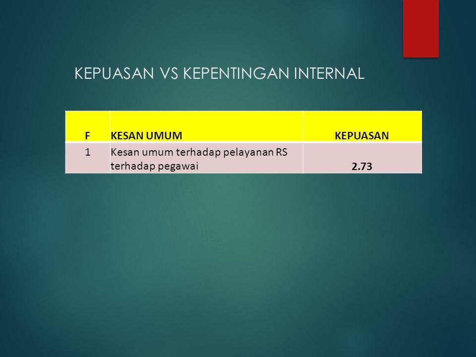 KEPUASAN VS KEPENTINGAN INTERNAL FKESAN UMUMKEPUASAN 1Kesan umum terhadap pelayanan RS terhadap pegawai2.73