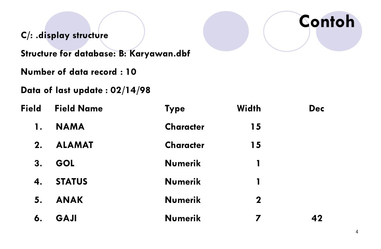 4 C/:.display structure Structure for database: B: Karyawan.dbf Number of data record : 10 Data of last update : 02/14/98 Field Field NameTypeWidthDec 1.