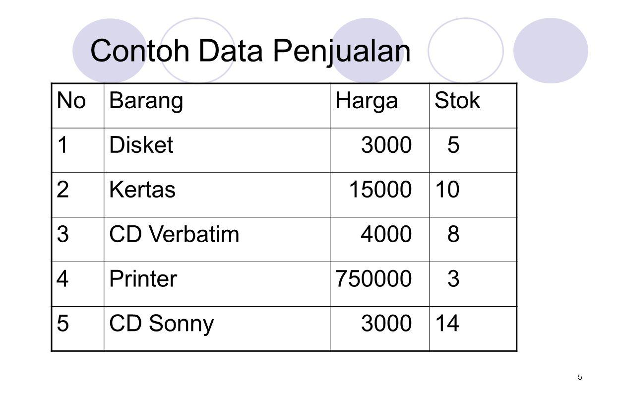 5 Contoh Data Penjualan NoBarangHargaStok 1Disket 3000 5 2Kertas 1500010 3CD Verbatim 4000 8 4Printer750000 3 5CD Sonny 300014