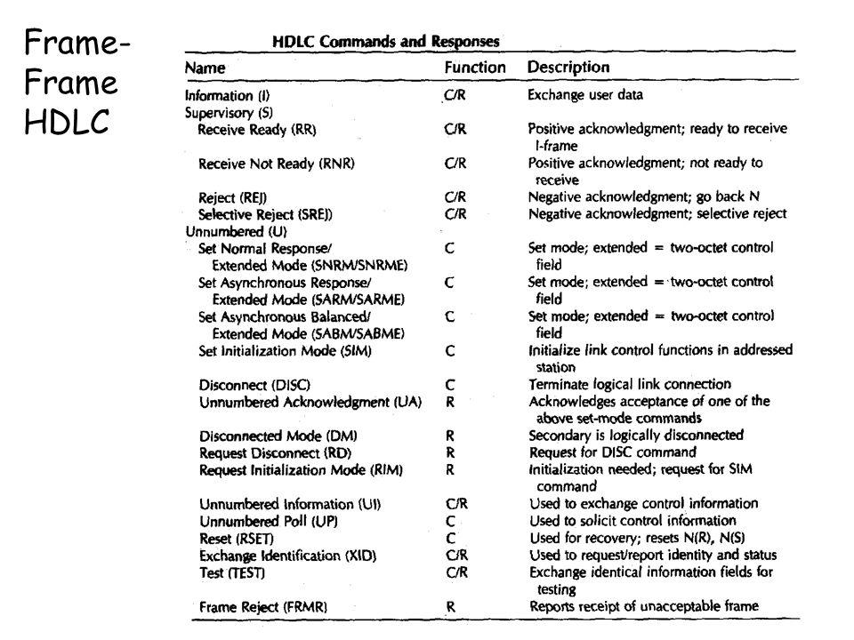 Frame- Frame HDLC
