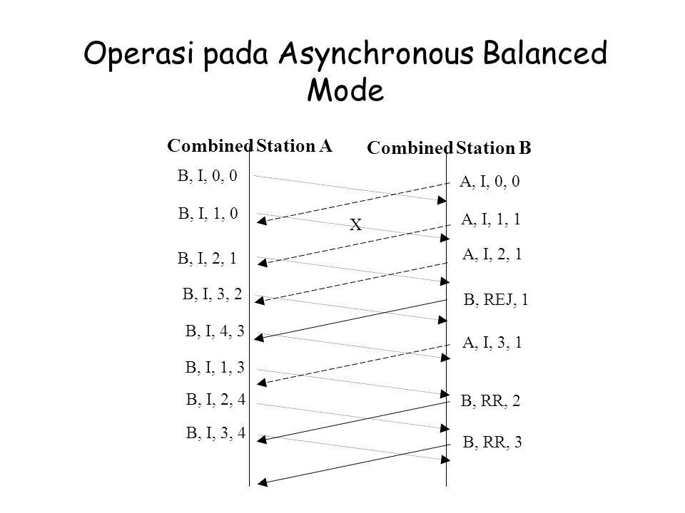 Operasi pada Asynchronous Balanced Mode Combined Station A Combined Station B B, I, 0, 0 A, I, 0, 0 B, I, 1, 0 B, I, 2, 1 A, I, 1, 1 A, I, 2, 1 X B, R