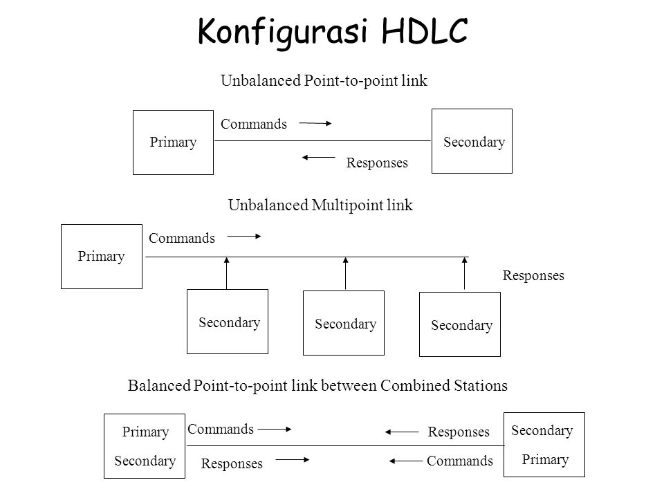 Format Frame HDLC Flag (8 bit) : 01111110 Address (8 bit extendable 16 bit): –Konfigurasi unbalanced  address secondary –Konfigurasi balanced Frame command  address receiving station Frame response  address dari station pengirim Control field (8 extendable 16 bit) – utk rate Information field (variabel): berisi informasi user FCS: CRC 16 bit atau 32 bit dikalkulasi pd field control, address dan informasi Flag Address ControlInformation FCS