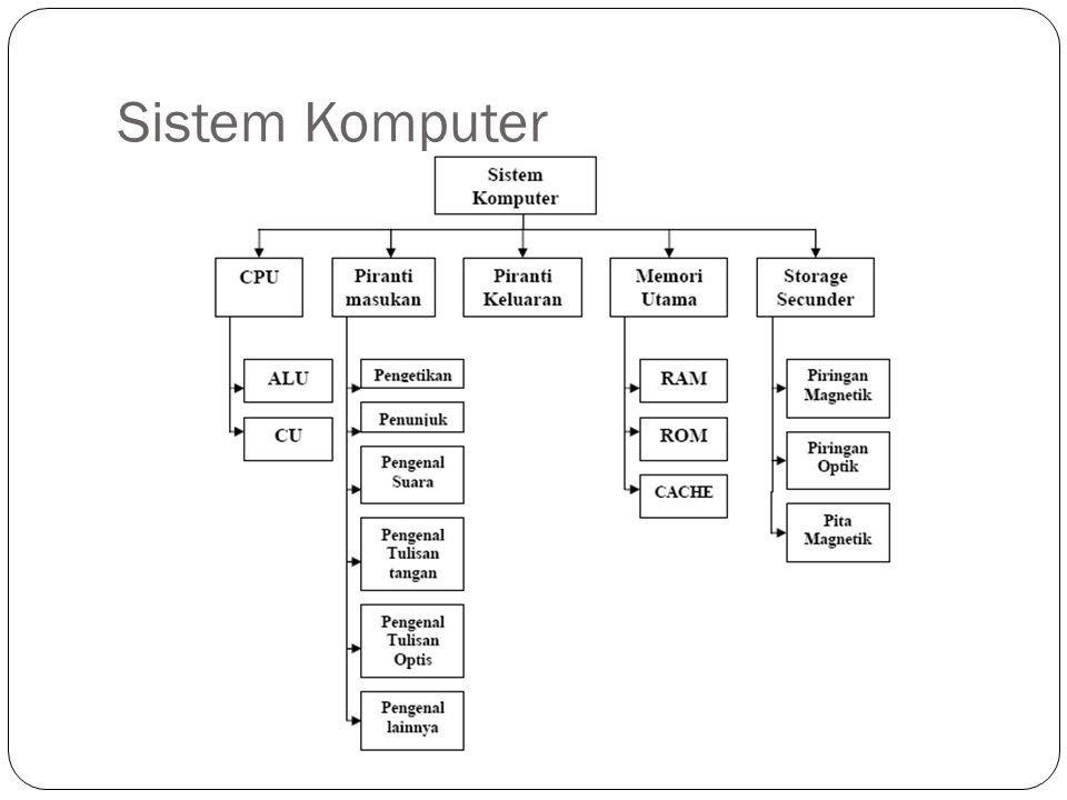 CPU (Central Processing Unit) Terdiri dari Arithmetic Logic Unit (ALU) dan Control Unit (CU) ALU melaksanakan tugas pokok seperti perhitungan aritmatika, perhitungan logis, dan membandingkan dua keadaan CU berfungsi menyimpan perintah sekarang yang di lakukan oleh komputer