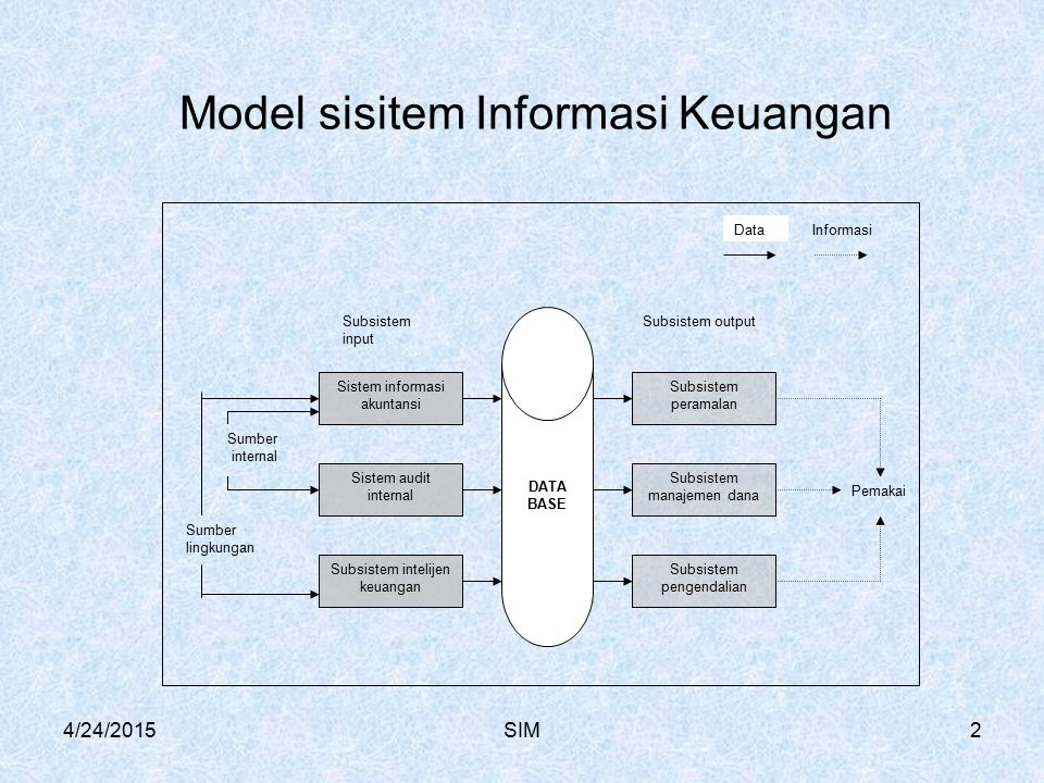 4/24/2015SIM2 DATA BASE Sistem informasi akuntansi Sistem audit internal Subsistem intelijen keuangan Subsistem pengendalian Subsistem manajemen dana Subsistem peramalan Subsistem outputSubsistem input Pemakai Sumber internal Sumber lingkungan DataInformasi Model sisitem Informasi Keuangan